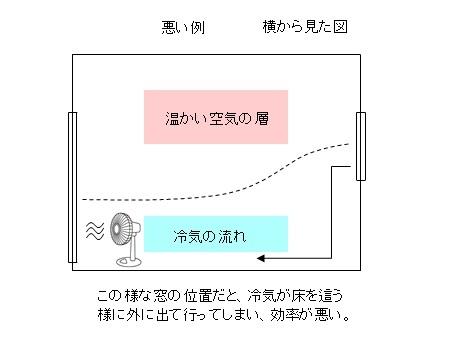 部屋を涼しくする方法2