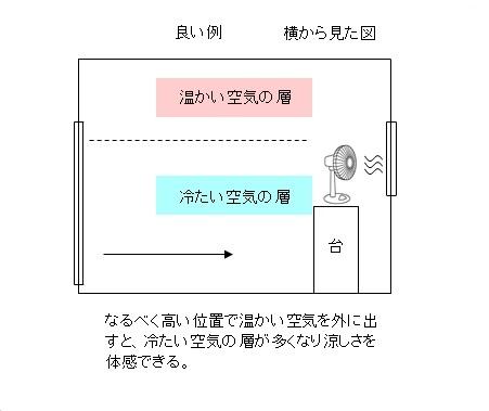 部屋を涼しくする方法3