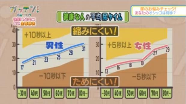 健康な人の平均排尿時間と許容範囲